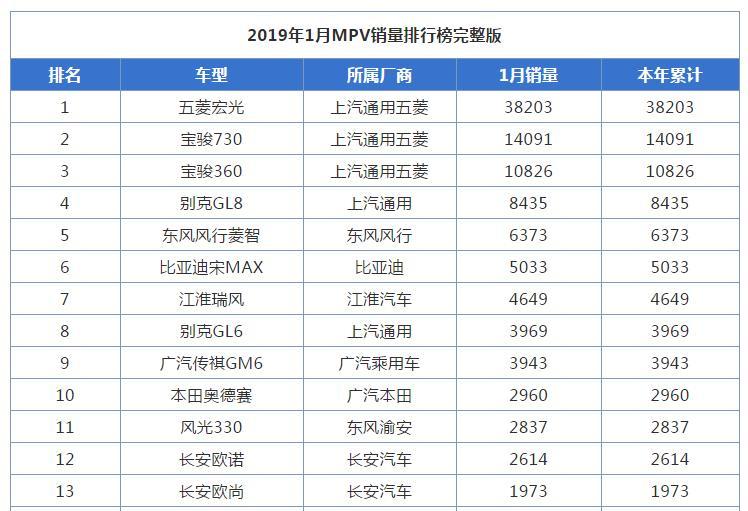 2019年1月MPV销量排行榜完整版