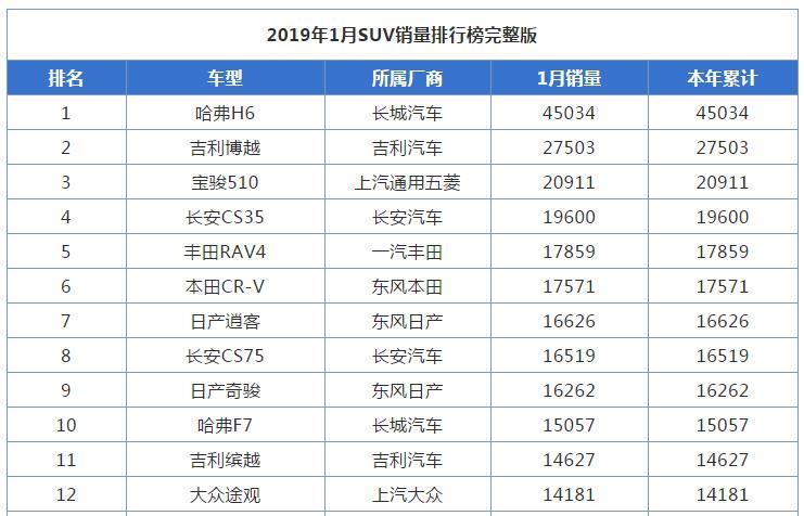 2019年1月SUV销量排行榜完整版