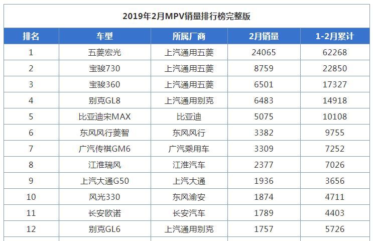 2019年2月MPV销量排行榜完整版