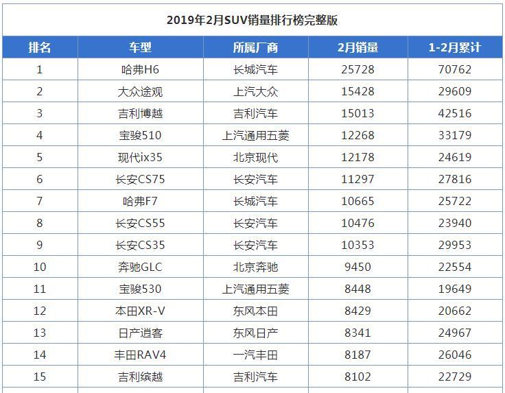 2019年2月SUV销量排行榜完整版