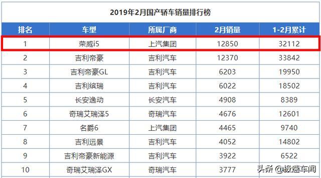 荣威又出黑马!2月销量1.28万辆,勇夺国产轿车冠军,最低不足6万