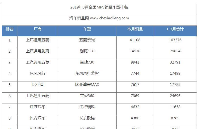 2019年3月份全国MPV汽车销量排名排行榜