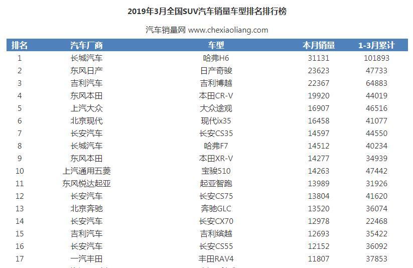 2019年3月全国SUV汽车销量车型排名排行榜