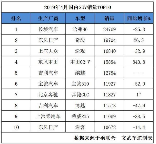 4月SUV销量排名出炉,本田CR-V大涨843.8%进前四,博越几近腰斩
