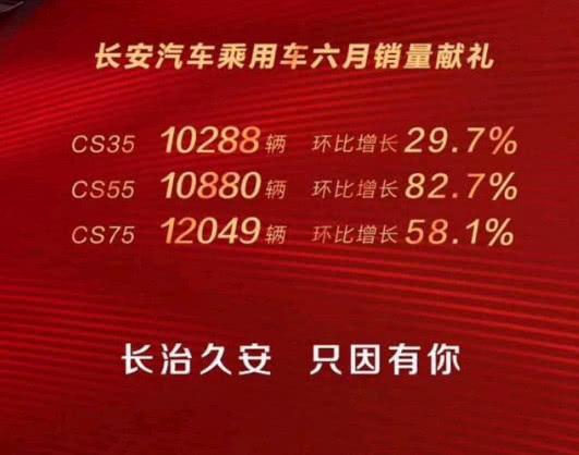 长安6月销量公布:被血染红的成绩单,SUV销量逆天而上