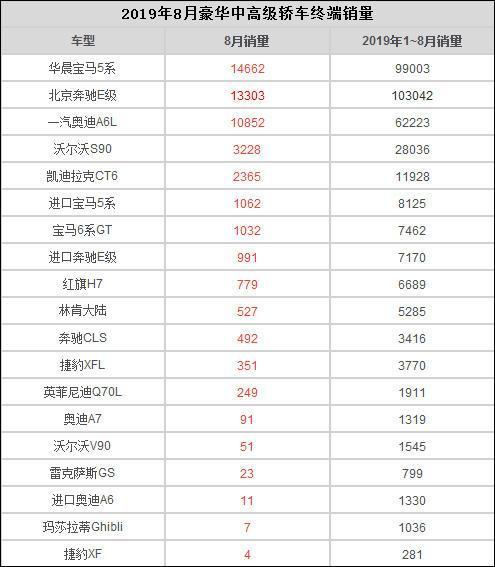 8月豪华中高级车终端销量:宝马5系夺冠 德系三强均过万辆