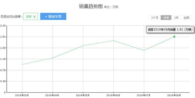 日产逍客跌至12万,月销量近2万台,只有降价才是王道吗?