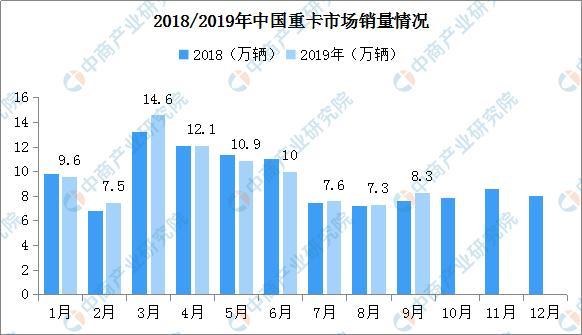 2019年1-9月重卡企业销量排名:一汽解放稳居第一 四家超10万辆