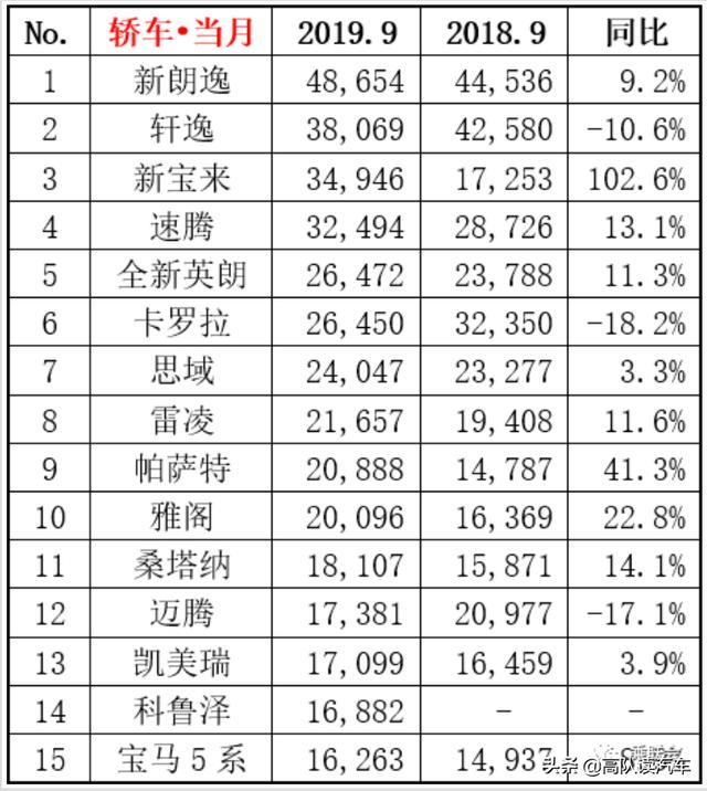 9月轿车销量:新宝来跃居第三,帕萨特/雅阁平分秋色