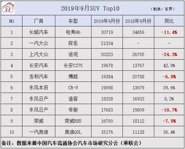 2019年9月SUV销量排行榜公布,CS75奇袭博越,这10款最招人爱