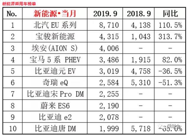 2078辆,e2上市首月荣登榜单,比亚迪成9月新能源赢家