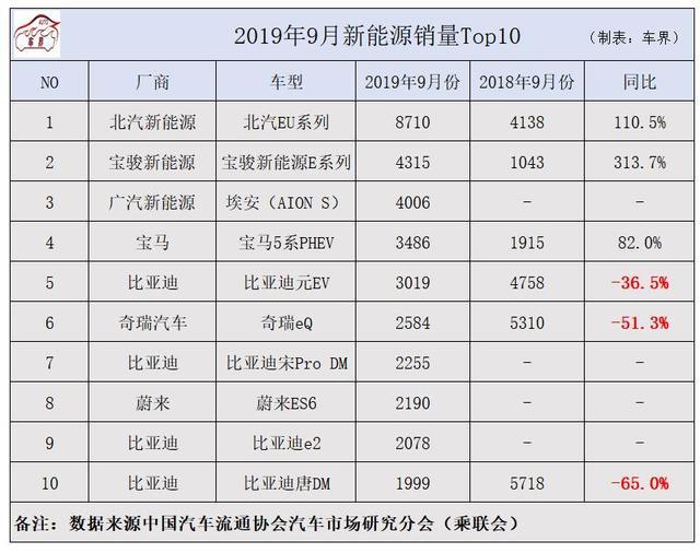 9月新能源车销量排行公布,北汽EU月销8710台第一,蔚来ES6进前十