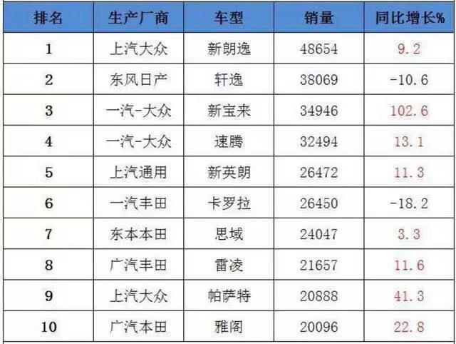 轩逸9月销量近4万擦肩销冠,网友:打得一手好牌