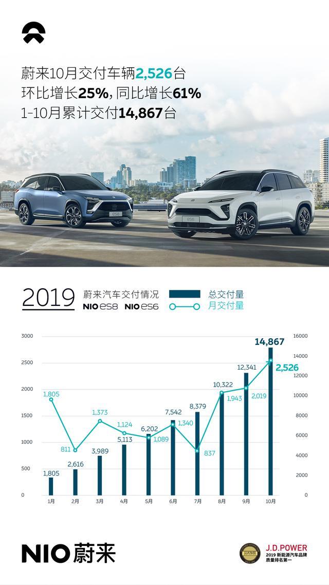蔚来汽车10月销量创新高:环比增长25%,同比增长61%