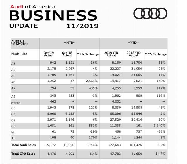 奥迪10月美国销量快报,奥迪Q8销量破千,奥迪A4仅卖出2178辆