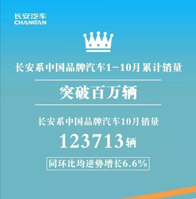 长安官宣:前10月累计销售破百万,10月同环比均增长6.6%