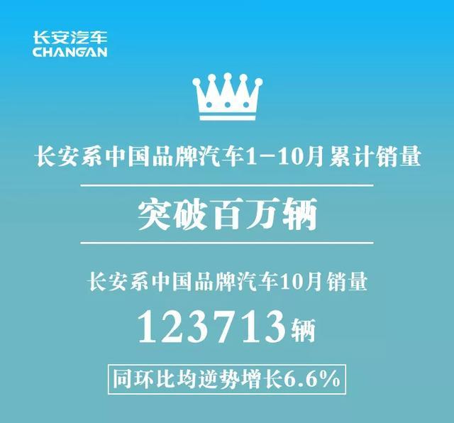 长安公布10月销量:月销12.37万,CS75立奇功