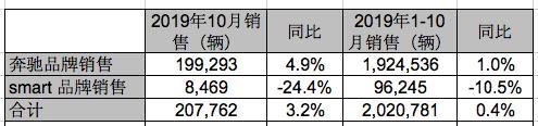 奔驰2019年10月全球销量:继续增长,中国销量创历史新高