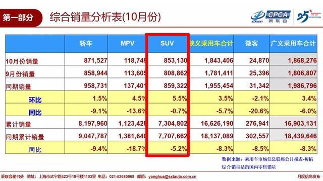 10月卖最好的10款SUV出炉,长安CS75逆袭豪夺第二,同比大涨67.4%