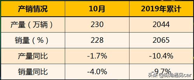 10月销量排名,新能源断崖式下跌,自主品牌份额跌破40%