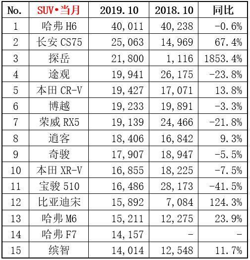 10月SUV销量排名榜价格分析,探岳优惠2万,哈弗H6优惠1.5万
