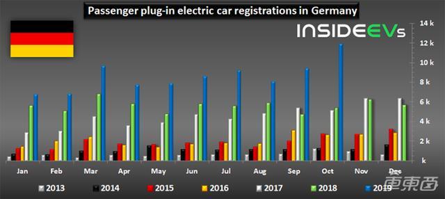 德国10月电动车注册量同比猛涨121% 奔驰宝马插混车型最受欢迎