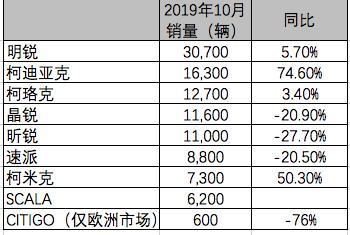 斯柯达2019年10月全球销量:交付105300辆汽车