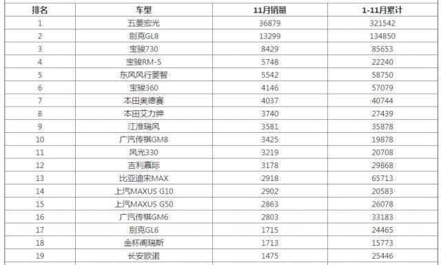 2019年11月MPV汽车销量排名排行榜
