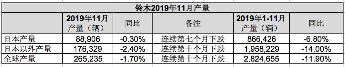 铃木汽车2019年11月全球产销:全球产量稍跌,日本印度销售下跌