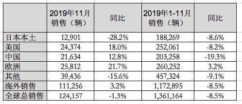 马自达汽车2019年11月销量:中美欧双位数增长,全球总销量下跌