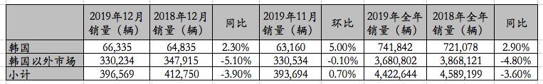 韩国现代汽车:2019年全球销量跌3.6%,卖442万,达不到年度目标