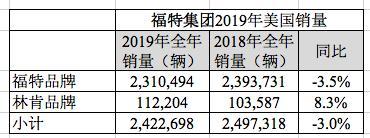 福特集团2019年美国销量:卖出242万辆,同比跌3%