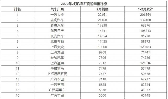 2020年2月汽车厂商销量排行榜