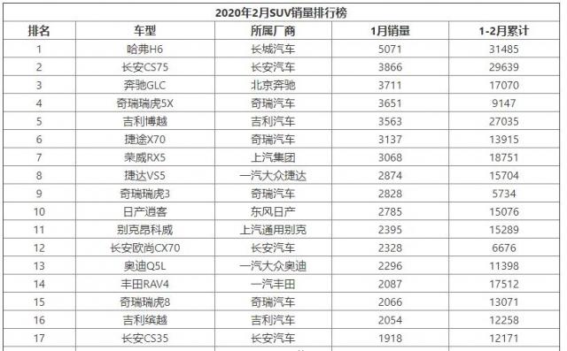 2020年2月SUV销量排行榜