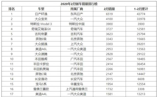 2020年2月轿车销量排行榜