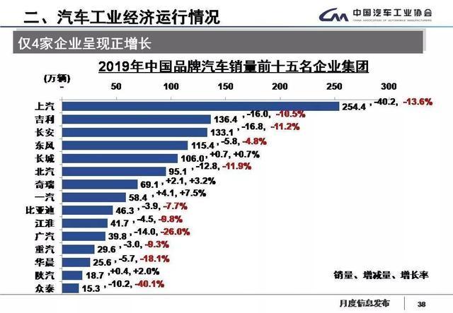中国车企销量排名,仅4家实现增长