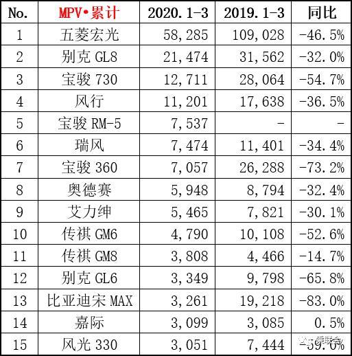 1季度MPV销量,自主品牌五菱,宝骏,比亚迪下滑太惨了?