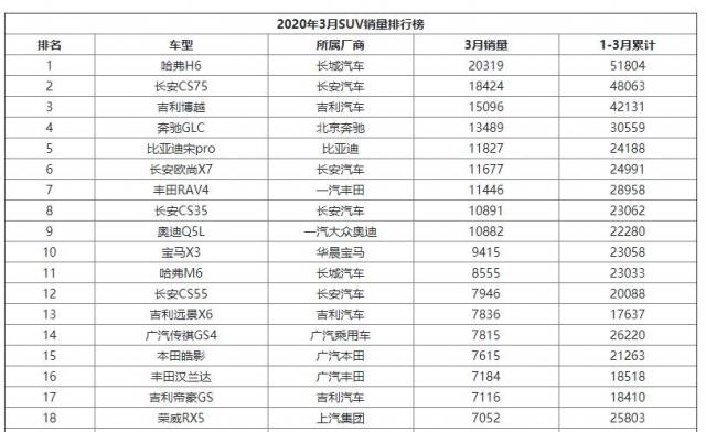 2020年3月SUV销量排行榜