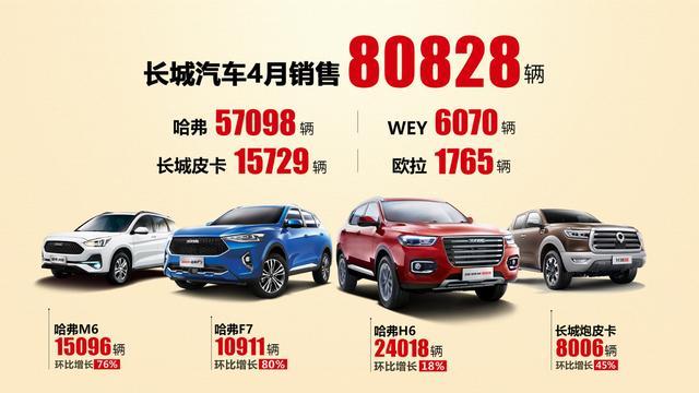 国内同比、环比双增长,长城汽车4月全球销量突破8万辆