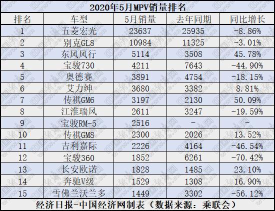 5月MPV:高端MPV潜力显现 宝骏三车全线滑落