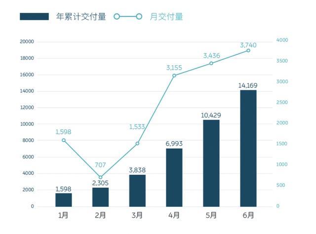 蔚来汽车6月销量同比增长190.8%,市值逼近百亿美元