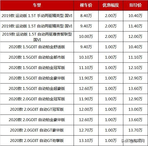 7月最新行情:这几款最热销SUV跌至7.38万起,博越/哈弗/长安等