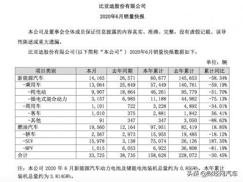 比亚迪汽车1-6月累计销量为158,628辆