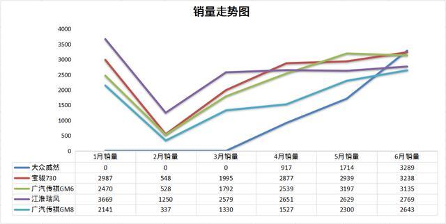 6月MPV销量排名:合资翻身,别克GL8表现抢眼,威然入榜