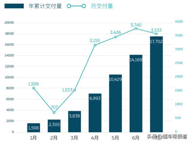 蔚来在7月共交付3533辆,同比增长322.1%,超过了去年同期交付数的4倍