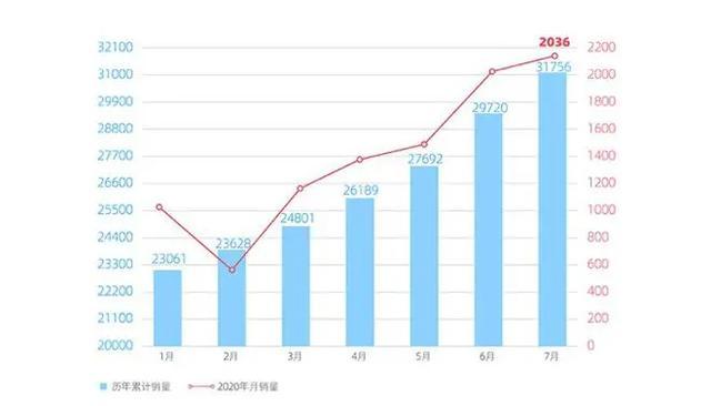 新能源销量大突破,传统车企获四连涨,五连涨,七连涨