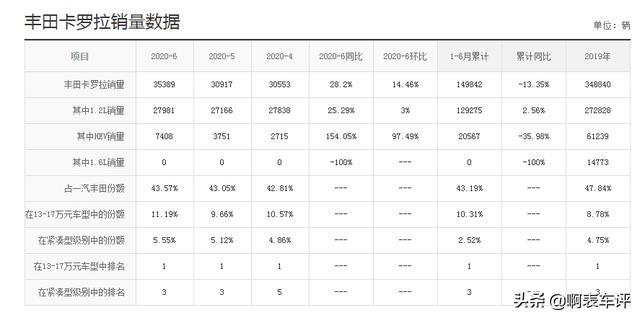 """家用""""省油销量王""""丰田卡罗拉,6月卖出35389辆,油耗仅5.5L"""