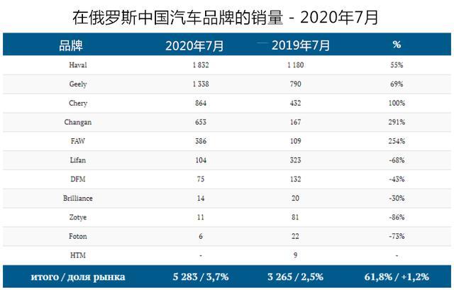 中国汽车在俄罗斯七月份的销售成绩小结