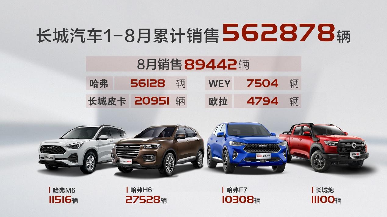 长城汽车8月销售大涨,四款主力车型销量过万