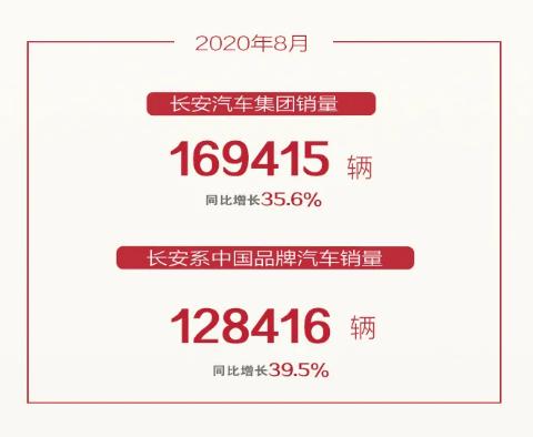长安8月销售超12万辆,CS75破2万辆